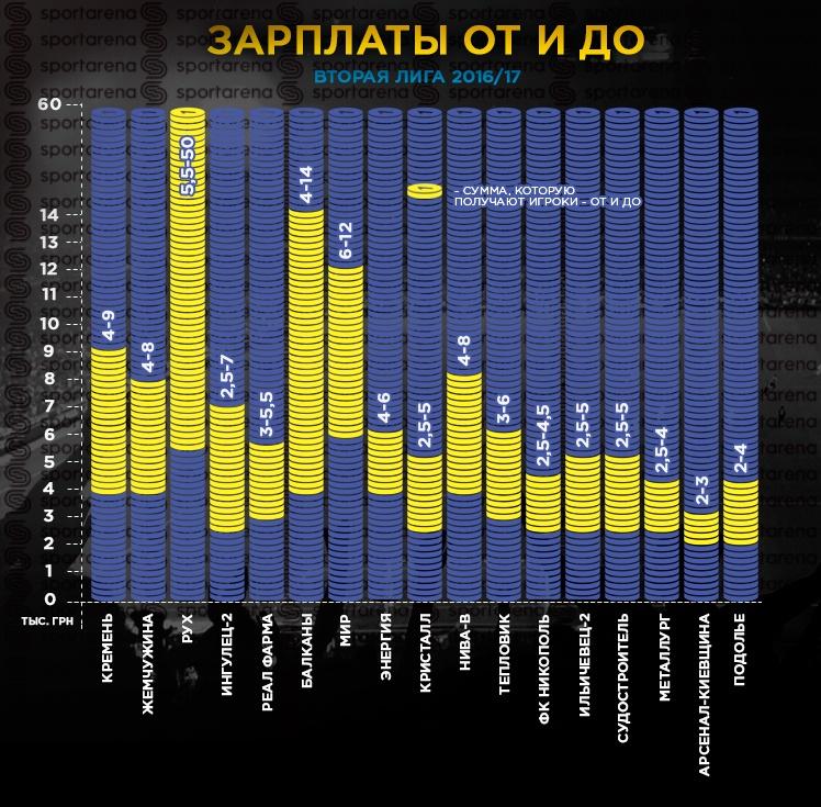 Инфографика Sport Arena1