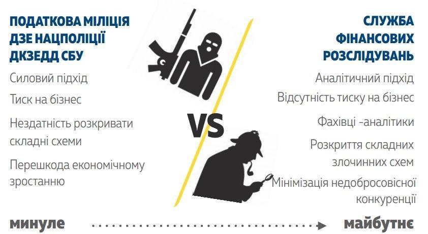 В Украине вместо налоговой милиции будет создана Служба финансовых расследований