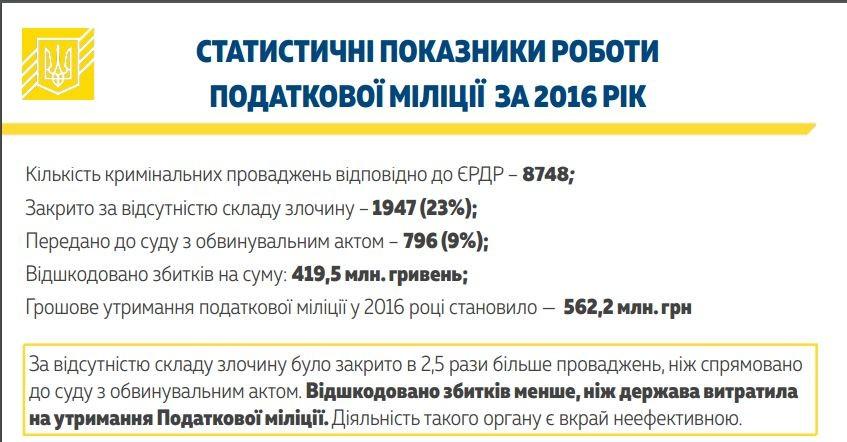 В Украине вместо налоговой милиции будет создана Служба расследований