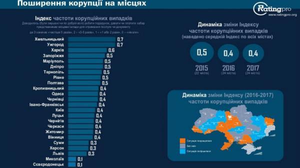 ВСовете Европы призвали государство Украину продолжить воплощать антикоррупционные реформы