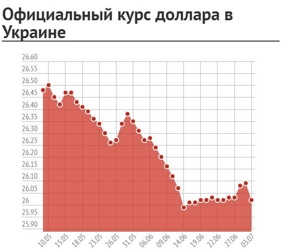 Доллар иевро растут наторгах «Московской биржи»