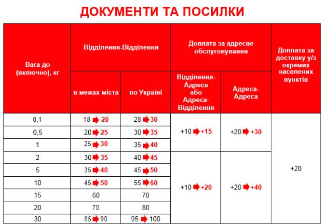 «Новая почта» подняла тарифы с1августа