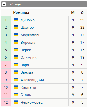 9 тур чемпионата Украины Безымянный
