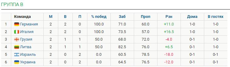 Украина Таблица  Безымянный