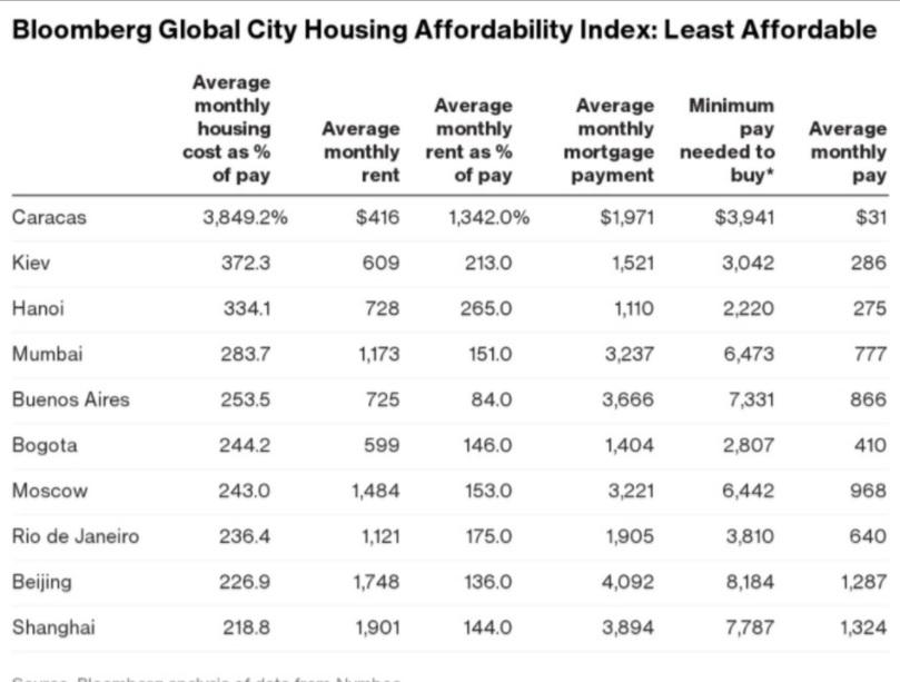 Киев стал вторым вмире поцене аренды жилья