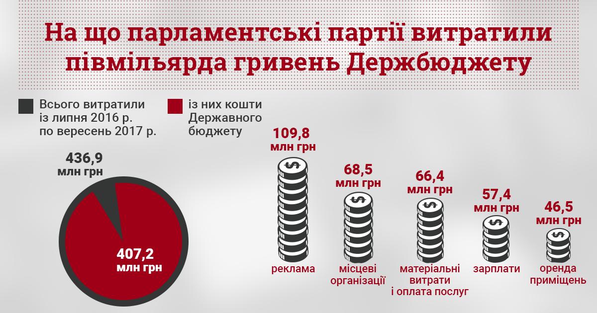 Инфографика партии
