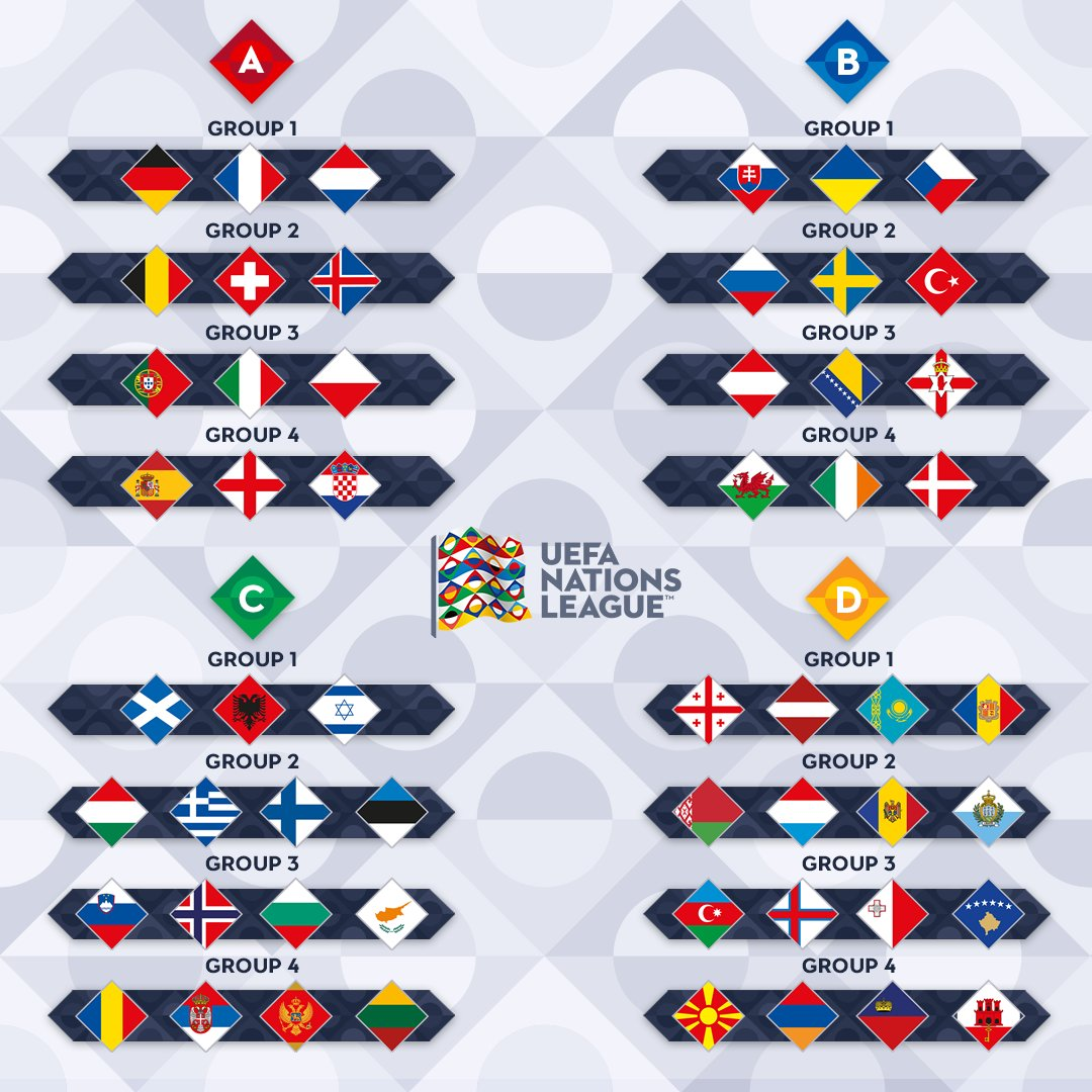 лига наций группы