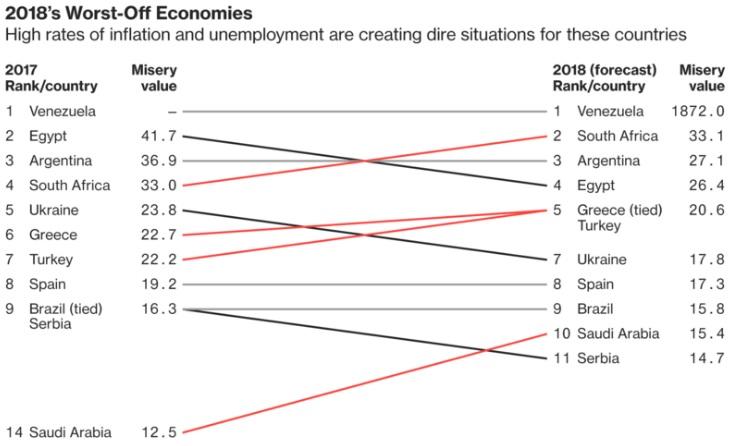 Венесуэла возглавила рейтинг «самых несчастных экономик» мира поверсии Bloomberg