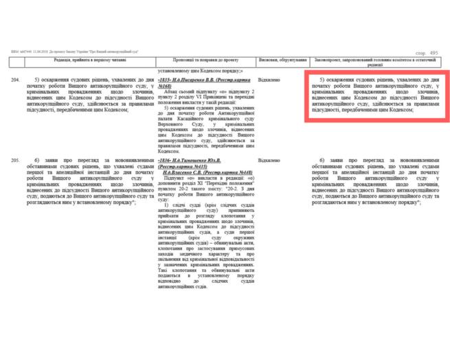 норма про Антикоррупционный суд