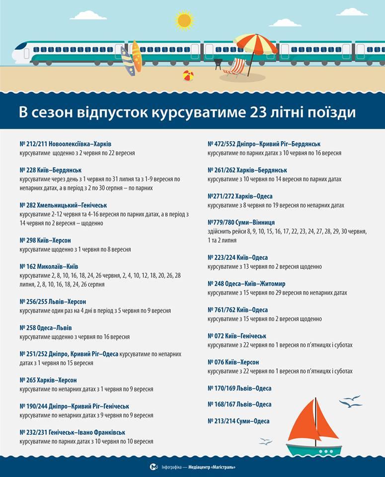 поезда летом