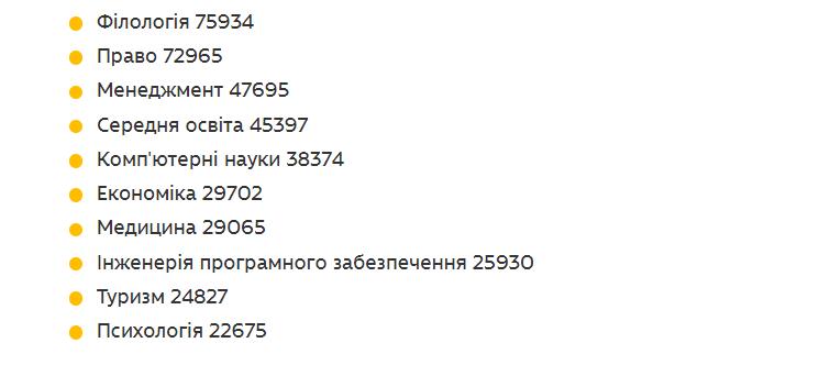 ТОП специальностей