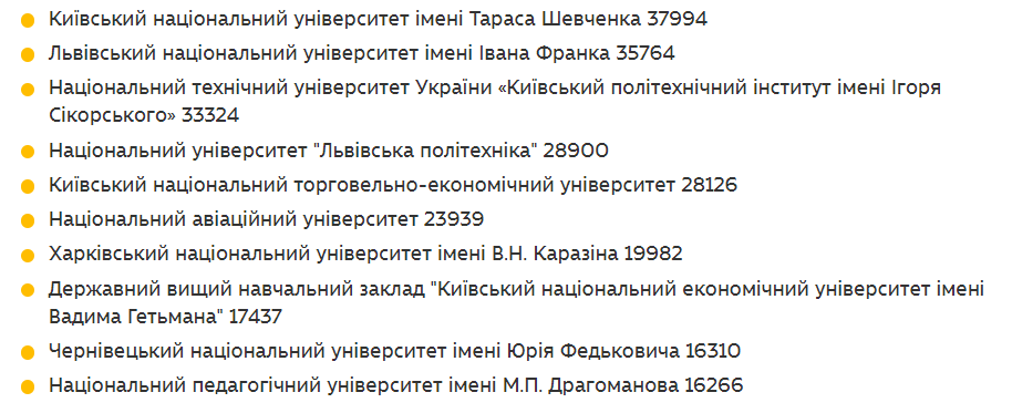 ТОП университетов