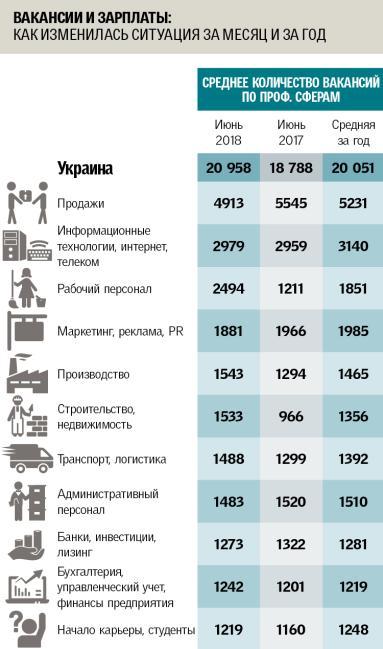 статистика HeadHunter Украина.