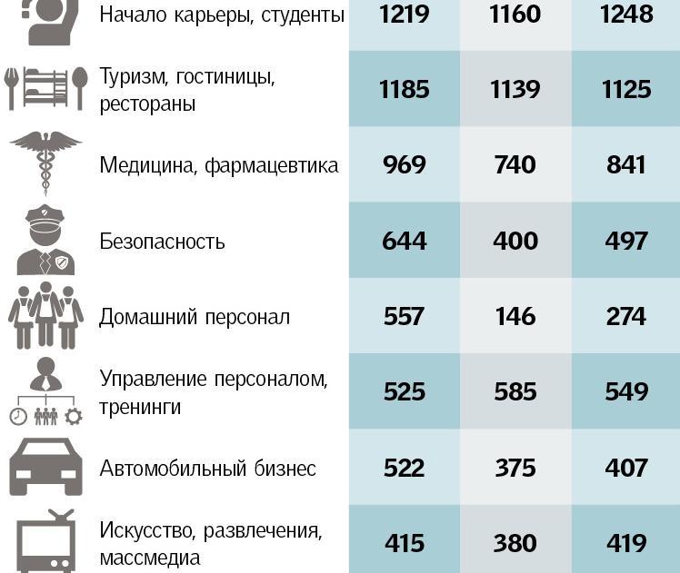 статистика HeadHunter Украина2