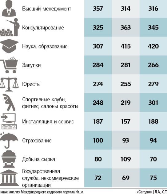 статистика HeadHunter Украина3