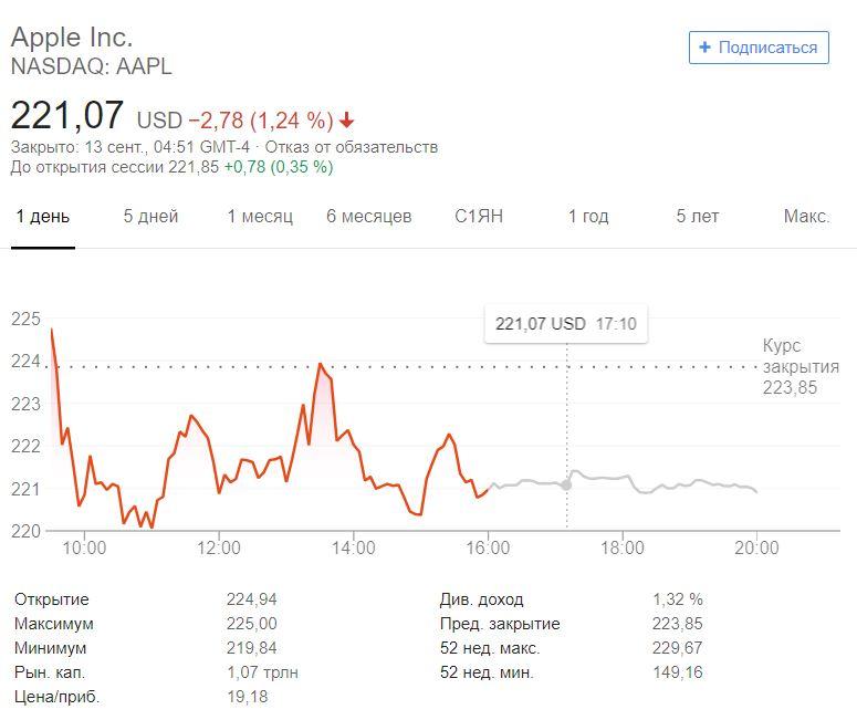 упадок акции