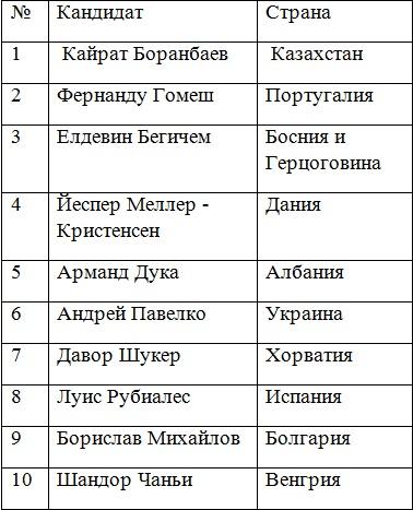 таблица кандидатов