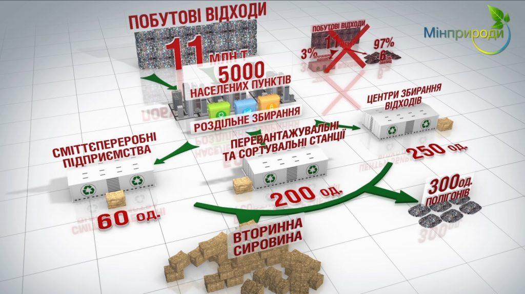 бытовые_отходы_стратегия_new-1024x575