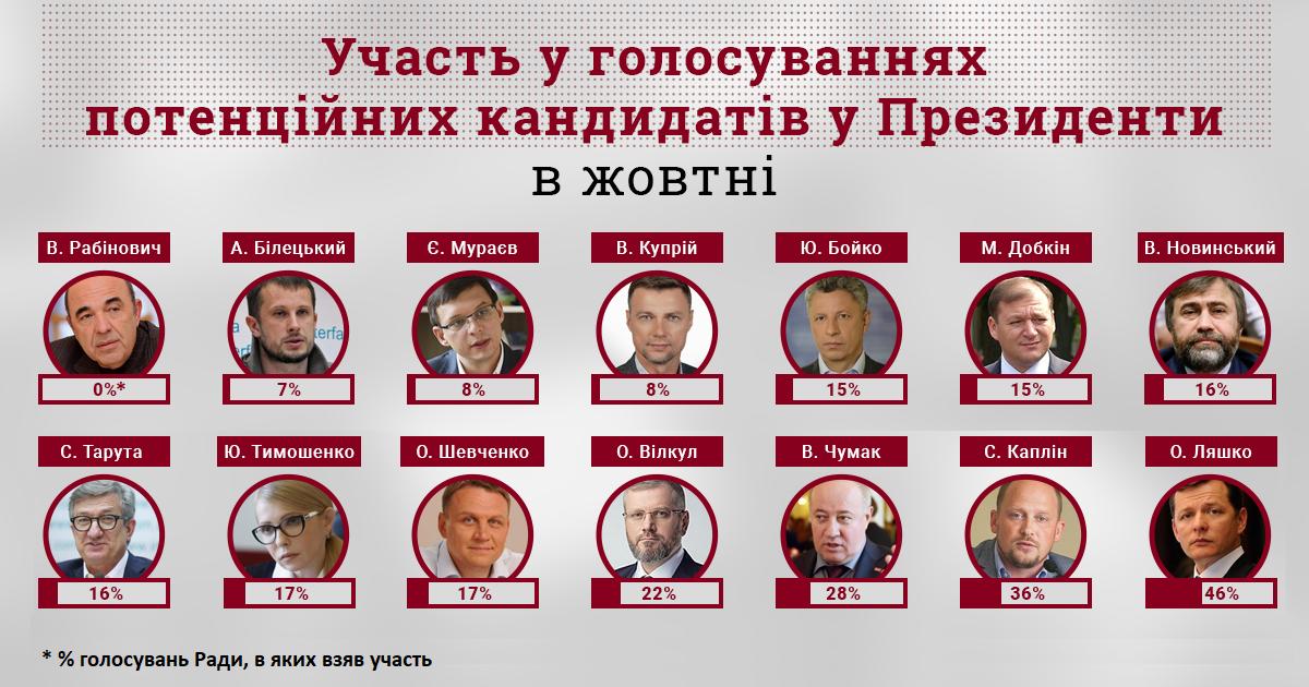 статистика по голосованию