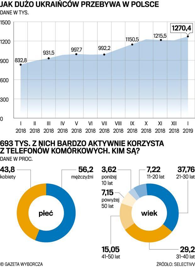 показатель по украинцам в Польше