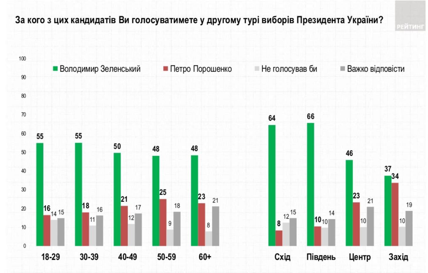 анализ избирателей
