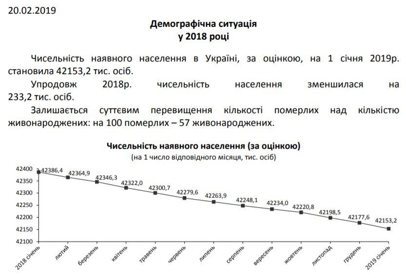 деомграфическая ситуация в Украине 2018
