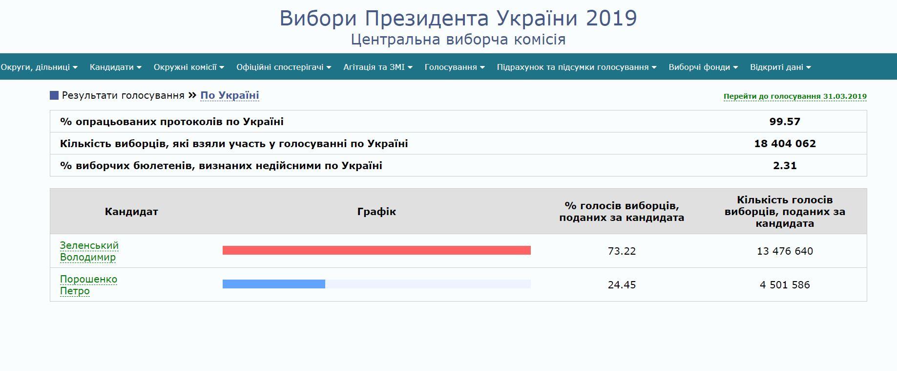 голосование ЦИК