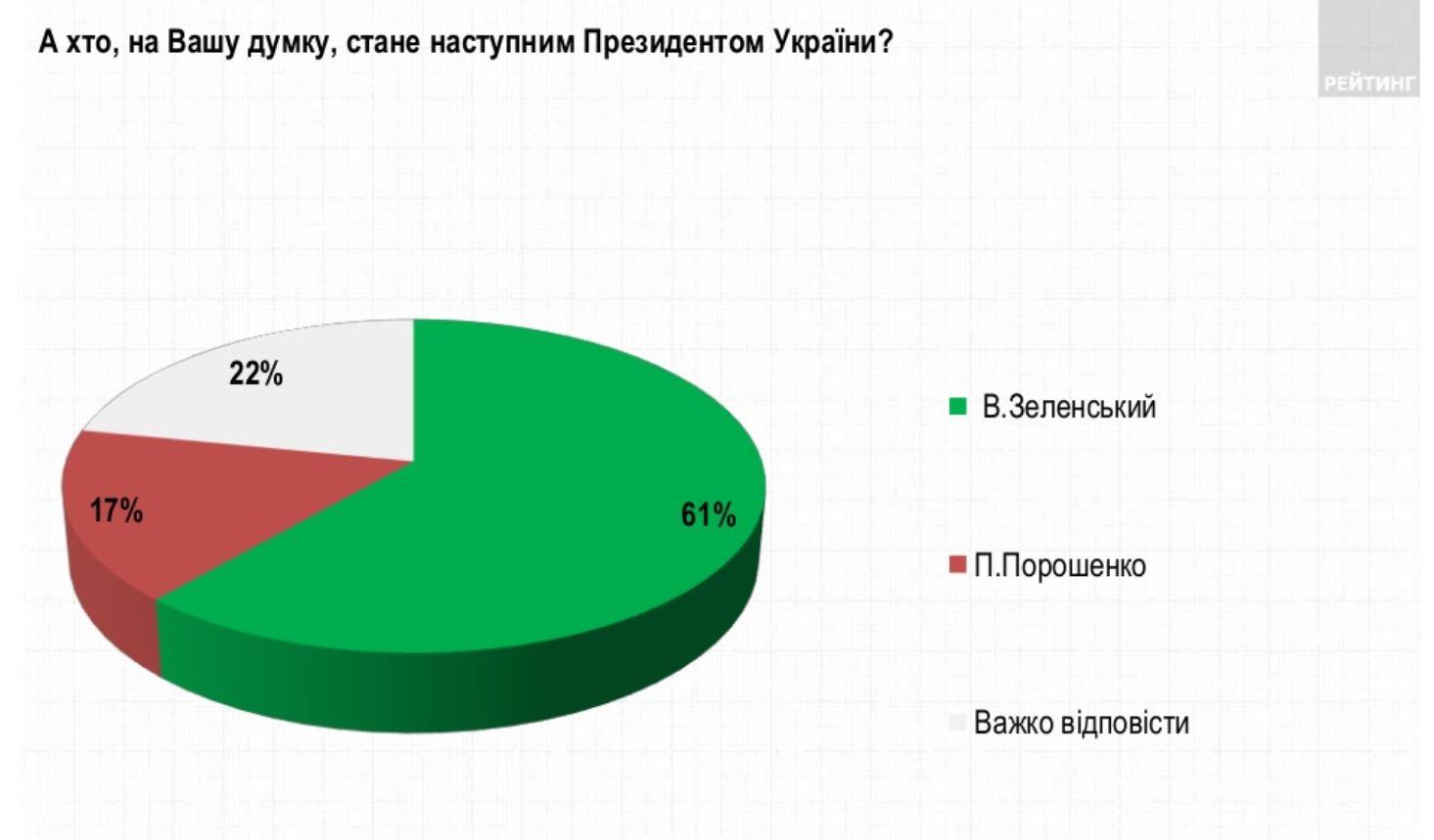мнение украинцев