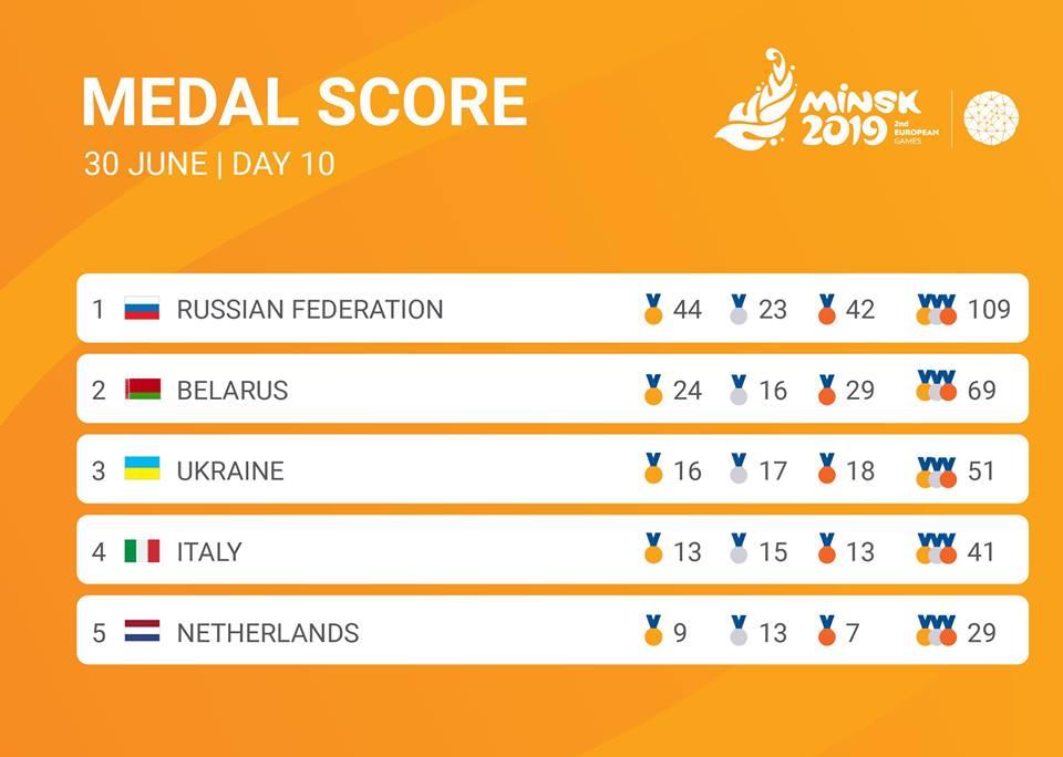 Европейские игры - медальный зачет