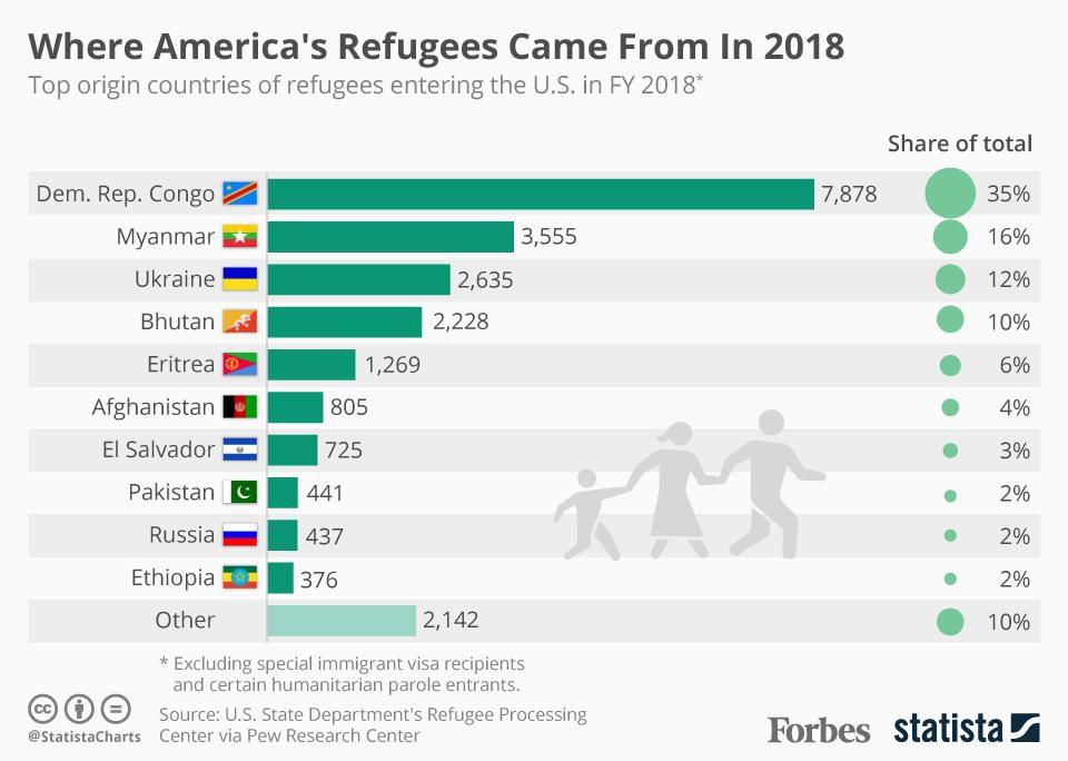 статистика беженцев в США