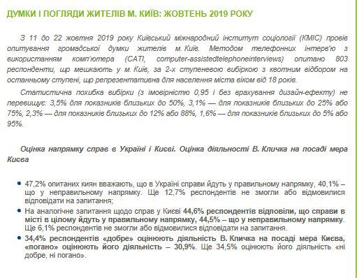 Опрос о кандидатах в мэры Киева