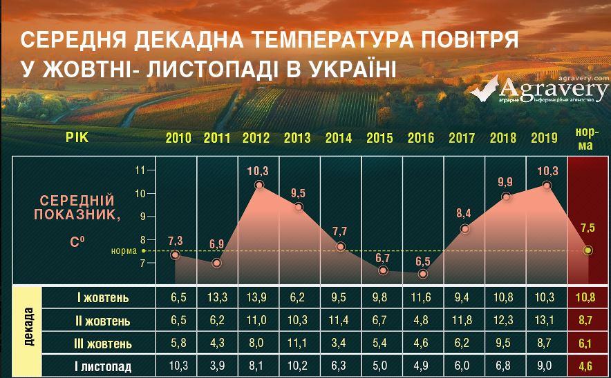 температура -график