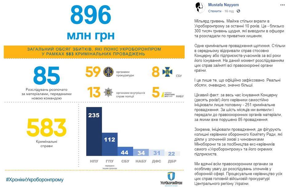 Хищения в Укроборонпроме