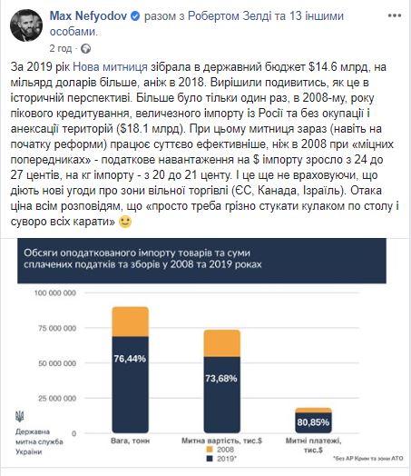 Инфографика ГТС