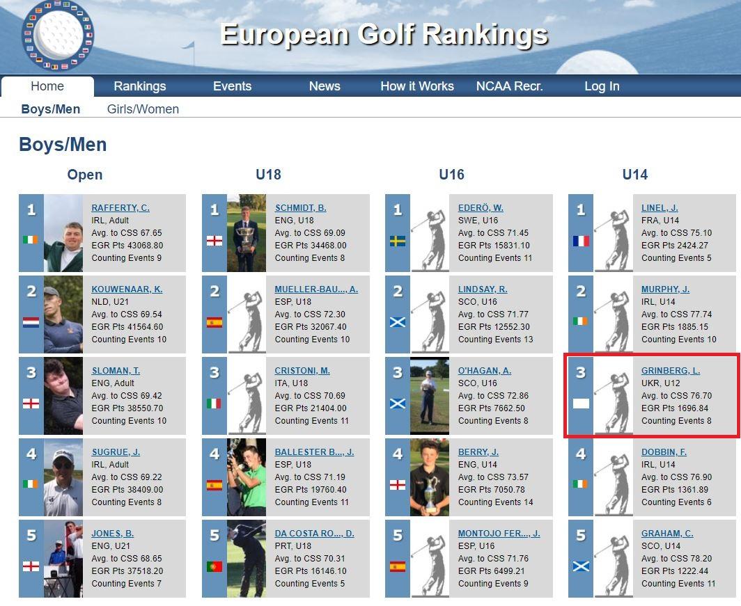 рейтинг гольфистов