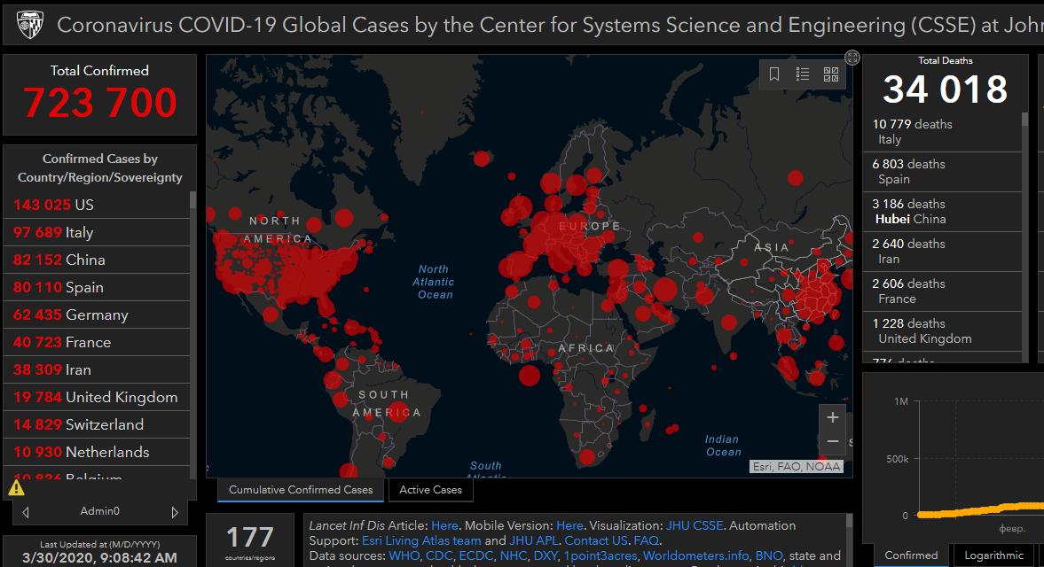 Коронавирус в мире: 723 тысячи инфицированных, 34 тысячи умерших