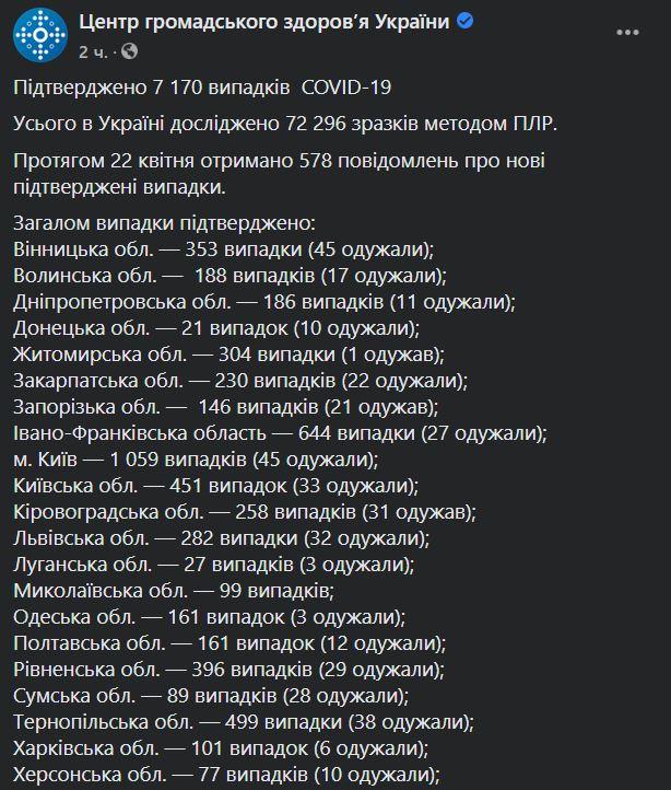 ЦОЗ коронавирус