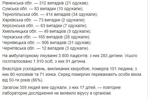 ЦОЗ статистика