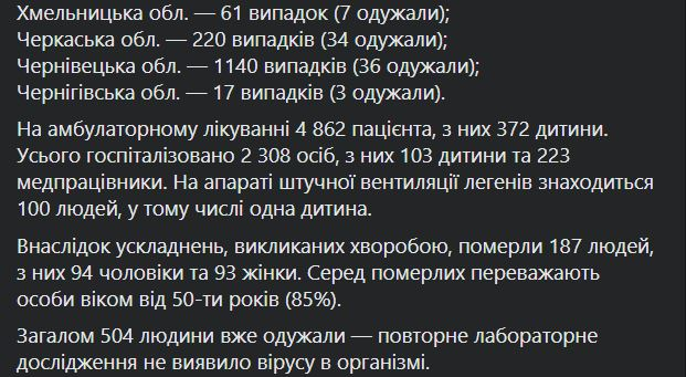 статистика по Украине