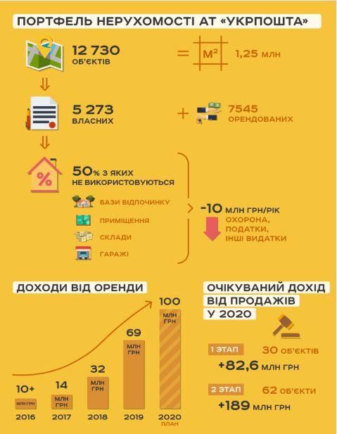 активы Укрочты