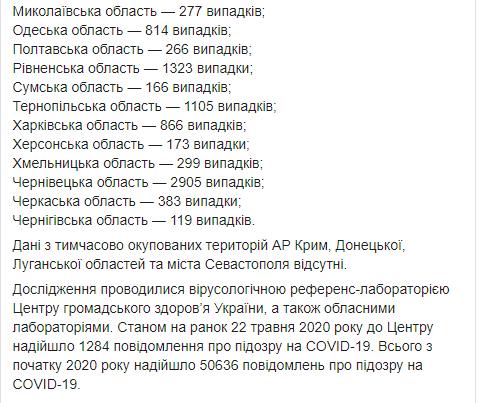 МОЗ статистика