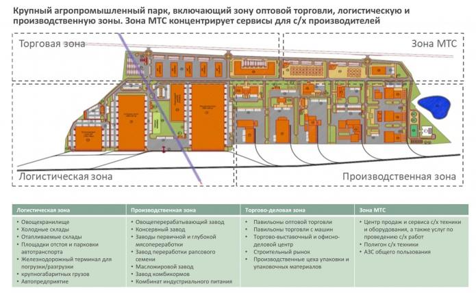 план агропарка