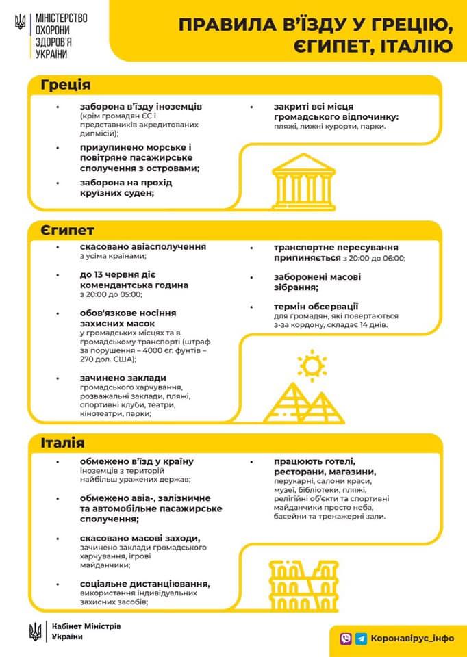 правила въезда в Грецию