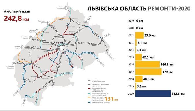 ремонт львовской области