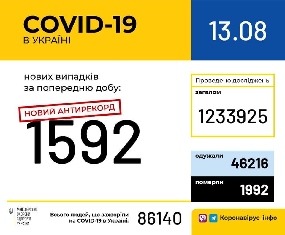 антирекорд в Украине