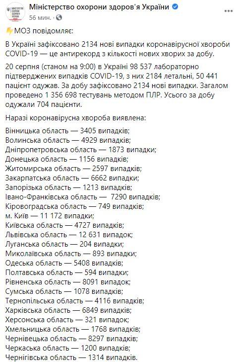 распространение коронавируса в Украине