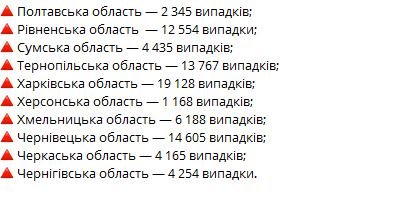 минздрав статистика