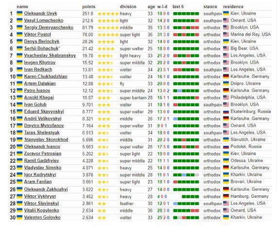 рейтинг боксеров