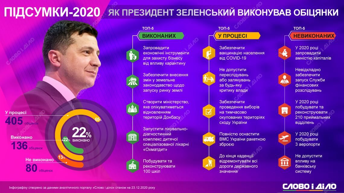 Обещания Зеленского