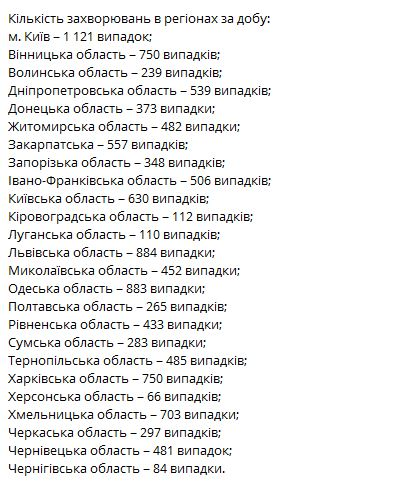 минздрав статистик